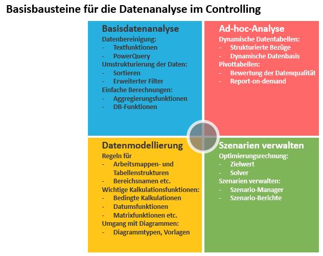 Excel Controlling Schulung Berlin