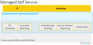 Schaubild Managed Self Service