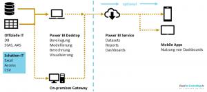 Übersicht über den Dataflow in Power BI